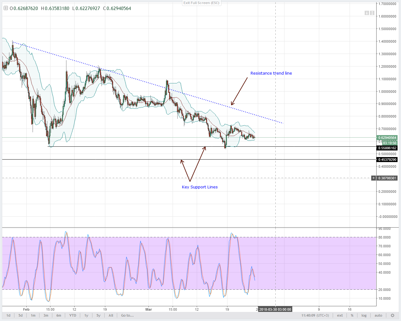 Bittrex Buy Sell Chart Arrows Xrp Price Coinbase – Unity One East